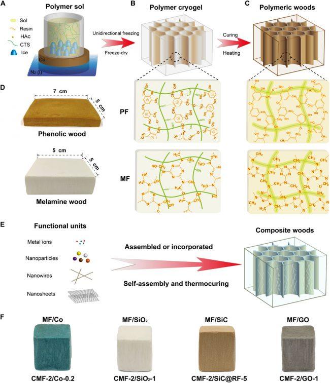 Схема изготовления дерева на основе полимеров