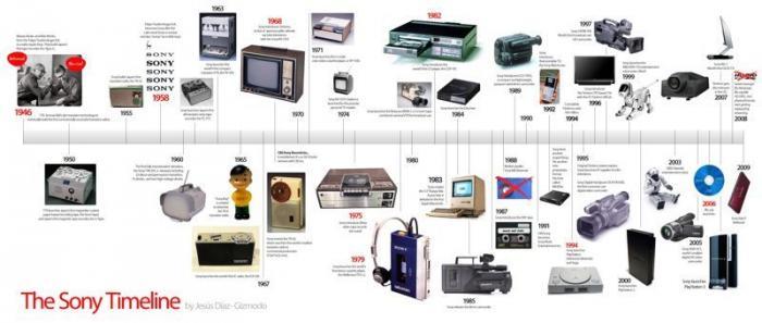 50 лет инноваций sony, брэнд, джойтик, игры, история, приставка, япония