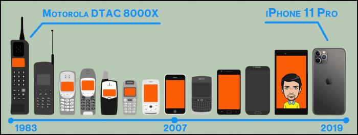 Как изменились мобильные телефоны за 36 лет (5 фото)