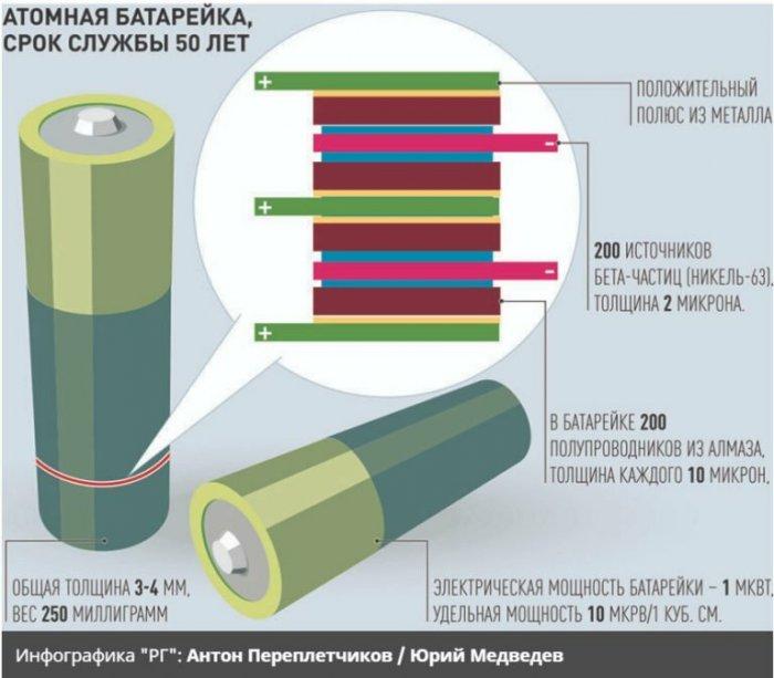Ядерные батарейки и перспективы их использования