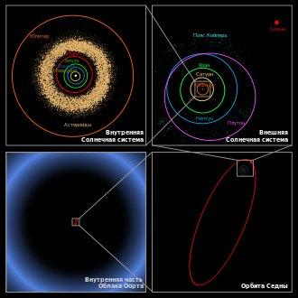 Учёные доказали существование большой планеты за орбитой Плутона (Нибиру?)