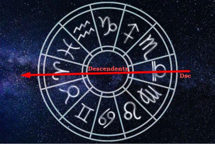 Разберемся, что такое Десцендент и Асцендент в знаках Зодиак