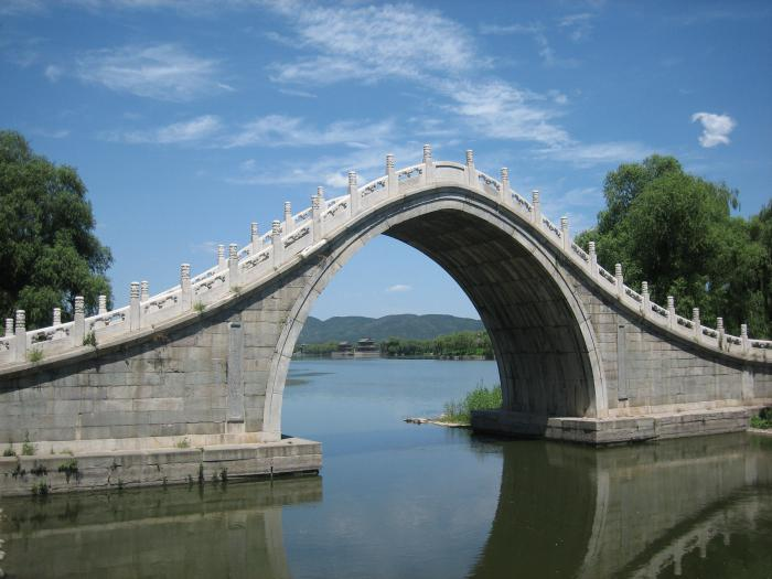 Мост во сне исламский сонник