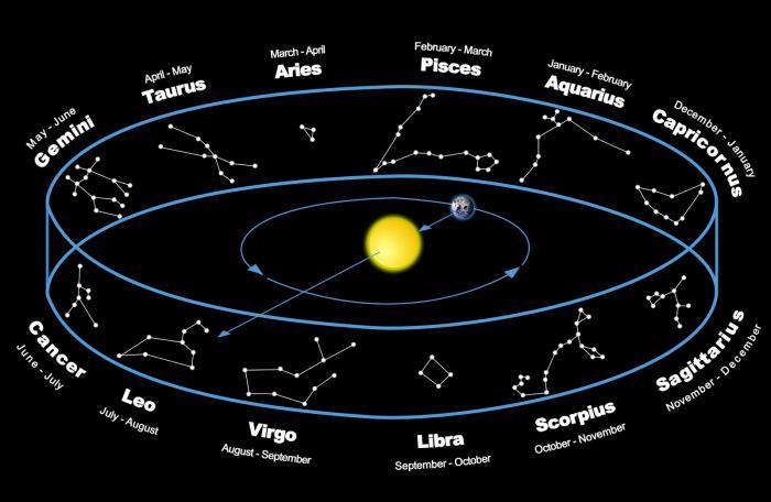 созвездие знаков зодиака картинки